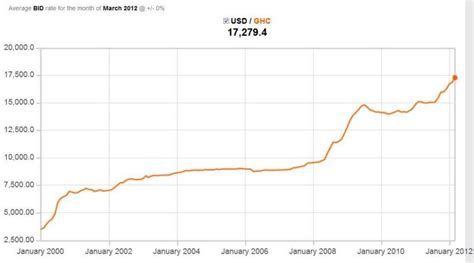 currency converter by year ramblings of a procrastinator in accra does the ghanaian