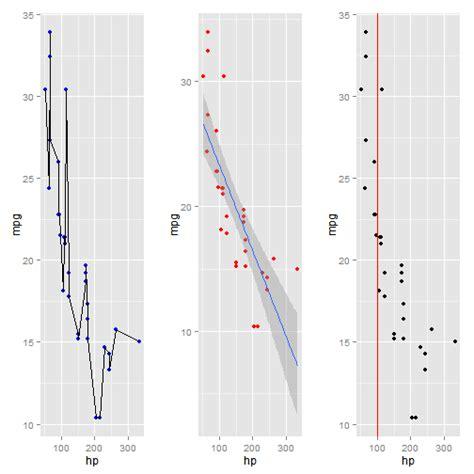 ggplot theme vertical statistics and programming