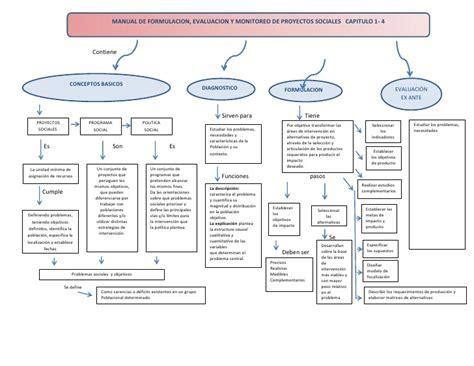 manual formulacin evaluacin y monitoreo de proyectos formulacion evaluacion y monitoreo de un proyecto