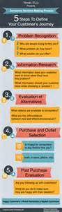 consumer decision making process infographic tresnic media