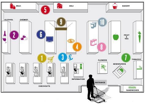 chart layout en español facility layout as a logistic tool logistics made easy