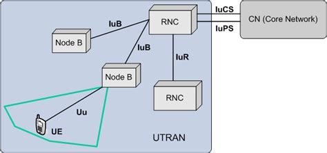 mobile network type umts umts terrestrial radio access network