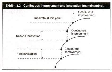 continuous process improvement versus business process