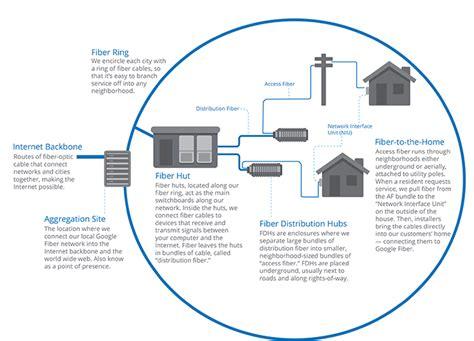 fiber optic home network design fiber optic home network design work closely with fttx odn
