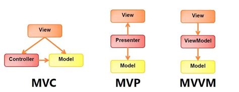 mvvm pattern in net tutorial overview of angularjs