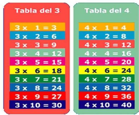 fotos tabla de multiplicar del 4 miwebprimero tablas de multiplicar 3 y 4
