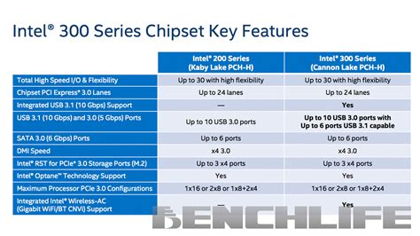 Intel Pch - intel 300 series chipset tech news and reviews linus tech tips