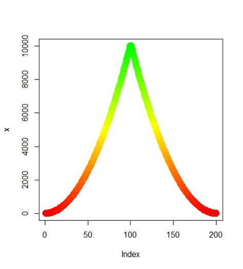 it is difficult to distinguish between colors at because r gradient of n colors ranging from color 1 and color 2