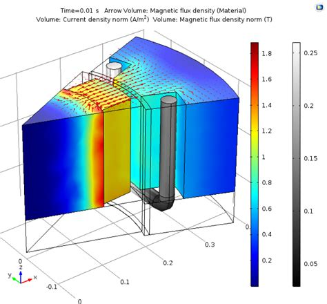 magnetic flux density inductor guidelines for modeling rotating machines in 3d comsol