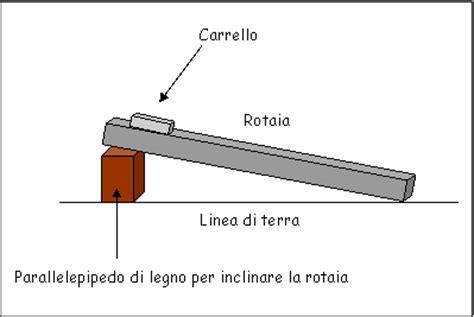 rotaia a cuscino d relazione rotaia a cuscino d relazione 28 images elegante rotaia