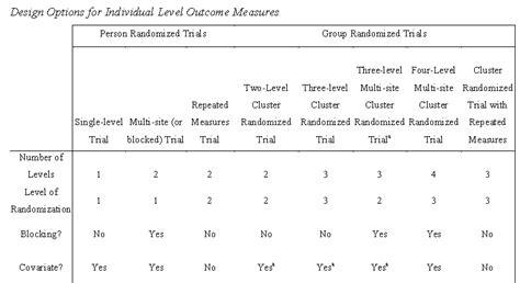 design effect multilevel sle size estimates for multilevel randomized trials