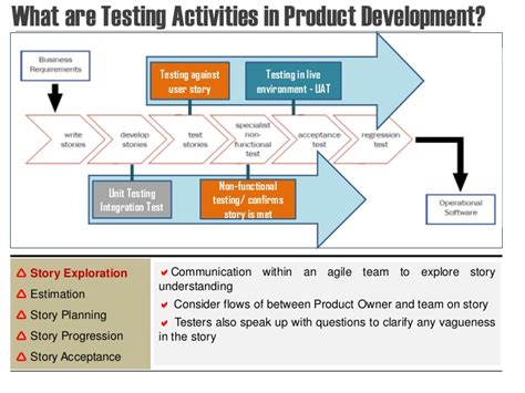 operational acceptance testing template introduction to agile software testing