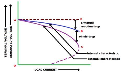 shunt resistor characteristics kbreee characteristic of shunt wound dc generator