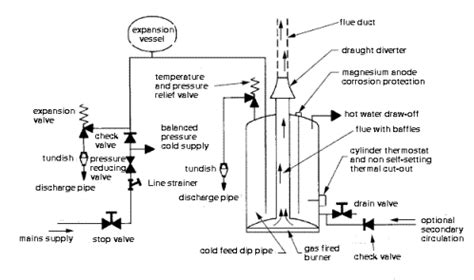 unvented cylinders high pressure water