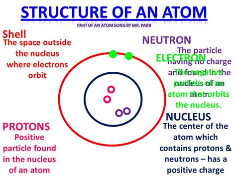 Atom Proton Neutron Electron by Atomic Structure Atomic Structure Song By Mr Parr Ppt