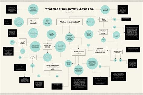 work pattern types what kind of design work should i do the year of the