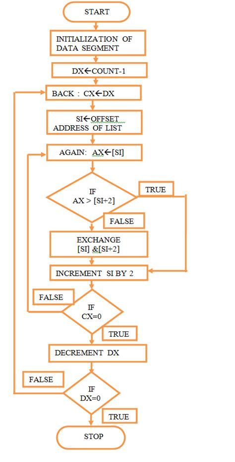 flowchart for ascending order microprocessors and interfacing lab notes write and