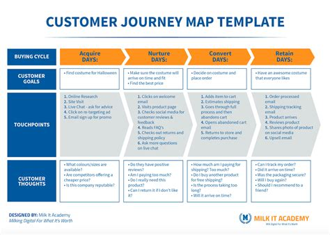 Journey Map Template Shatterlion Info Customer Journey Map Visio Template