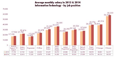 information technology wages of monthly salary adjustment in 2014 information