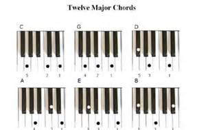 piano chord chart image