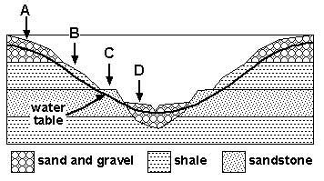 cross section interactive conceptest groundwater production potential