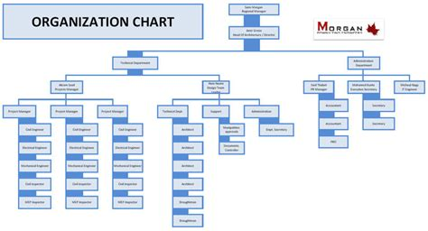org chart designer design firm org chart pictures to pin on pinsdaddy
