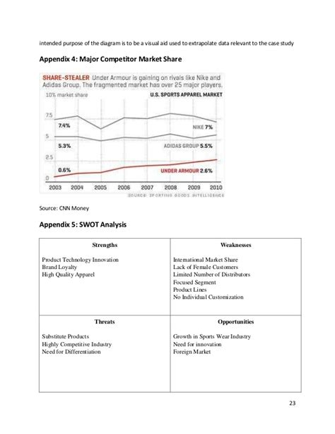 under armour case study 2010
