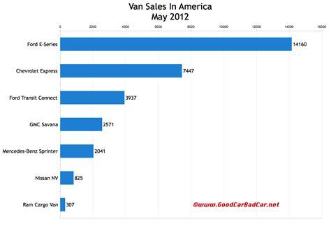 Commercial Vehicle Sales.html   Autos Weblog