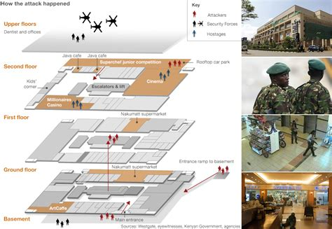 Parts Of A Floor Plan bbc news nairobi siege how the attack happened