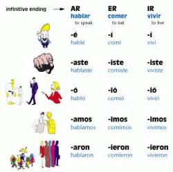 Spanish Sentences In The Preterite » Home Design 2017