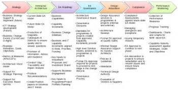 ea roadmap on enterprise architecture