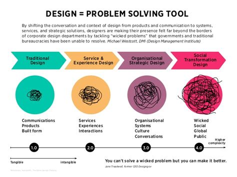 design problems that need solving design thinking a driver for innovation