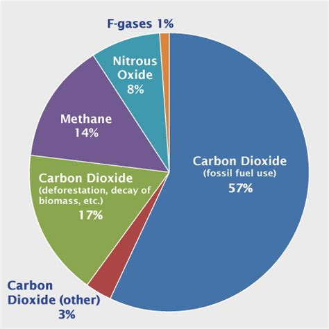 global greenhouse gas emissions by source the big picture breakdown of greenhouse gases industry tap