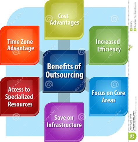 Mba Outsourcing by Outsourcing Benefits Business Diagram Illustration Stock