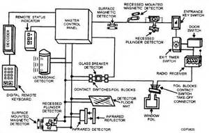 Brake Failure Indicator With Alarm System Pdf Ultraviolet Radiation Detectors