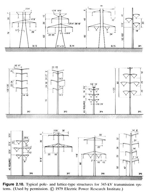 design criteria for transmission lines design of electrical transmission lines structures and