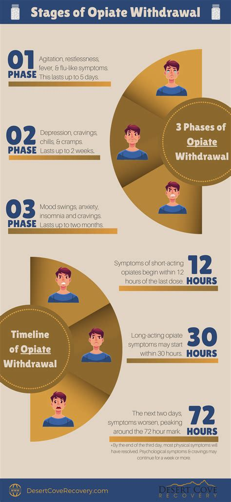 Stages Of Detox From Opiates by Opiate Rehab Archives Desert Cove Recovery