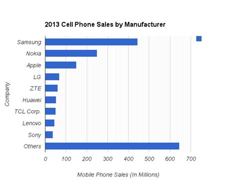 used mobile phones for sale file mobile phone sales by company 2013 png wikimedia