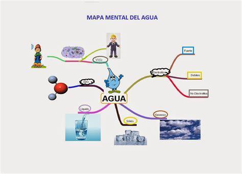 imagenes mapa mental del agua cuidemos el agua mapa mental del agua