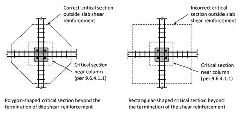 define critical section structural engineering to which distance punching shear