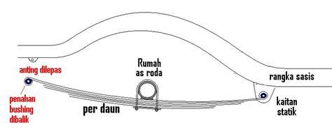 cara membuat zakar lebih besar dan panjang nsi mensiasati instabilitas sistem suspensi per daun