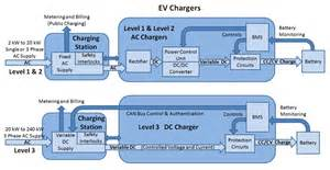 Electric Car Charging Station Schematic Electric Vehicle Charging Infrastructure Ev Battery Charging