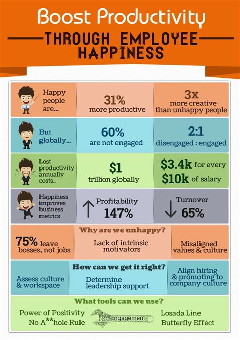the link between happy employees and productivity