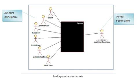 uml diagramme de package cr 233 er un diagramme de contexte et un diagramme de package