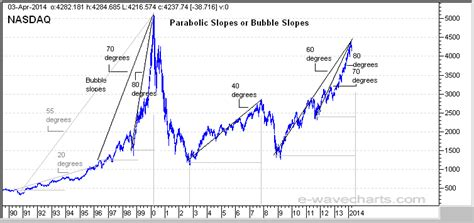 stock pattern theory stock markets bubbles and parabolic slope theory the