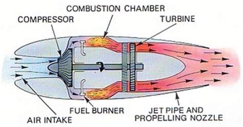 how does a jet work diagram jet engine freemansgarage