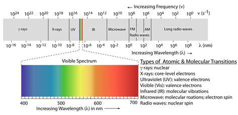 color spectrum energy levels color spectrum energy levels color in minerals left
