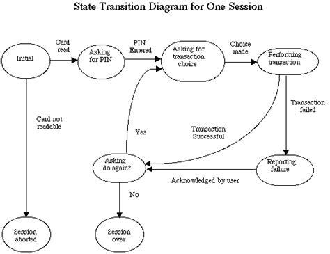 simple state diagram state diagram unmasa dalha