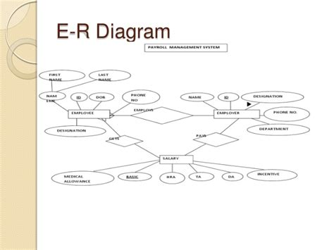 Er Diagram For Document Management System