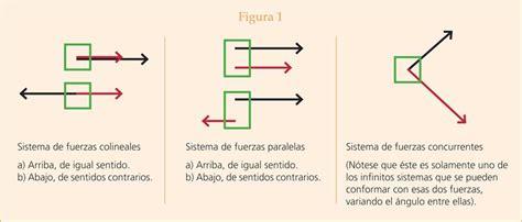 imagenes de vectores colineales el concepto de fuerza en la ense anza primaria